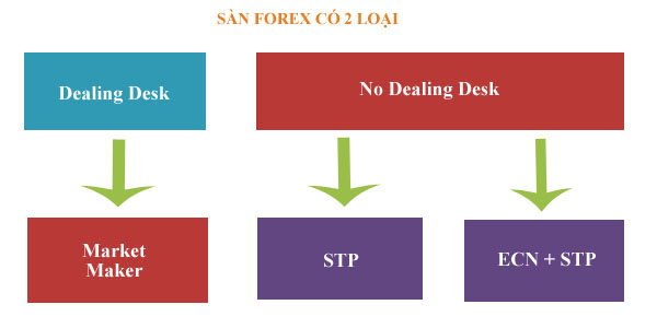 Forex no dealing desk