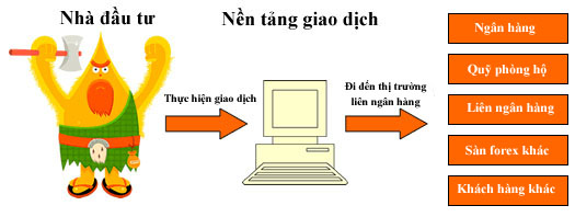 Các loại sàn Forex: Dealing Desk và No Dealing Desk