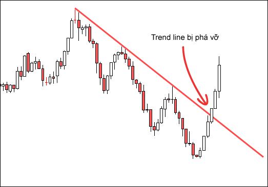 Cách sử dụng trend line trong forex