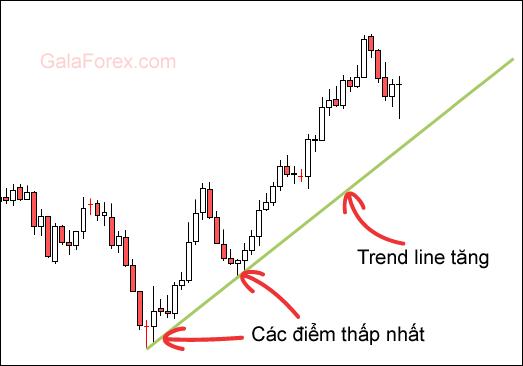 Trend line trong forex là gì?