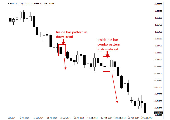 Giới thiệu Price Action trong đầu tư forex