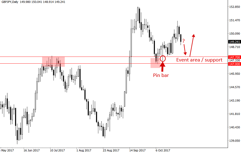 Ky thuat giao dich forex