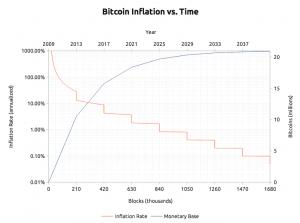 5 điều cần biết trước khi đầu tư Bitcoin