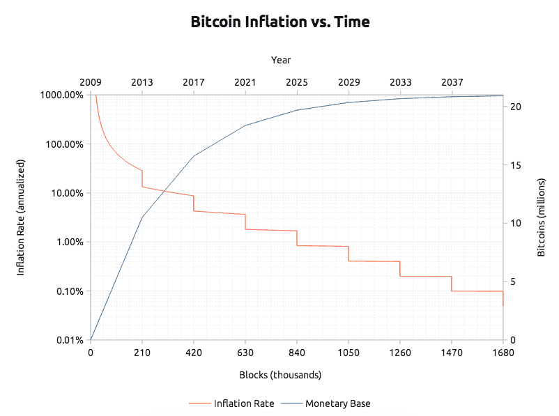 Đầu tư bitcoin: 5 điều cần biết trước khi bắt đầu