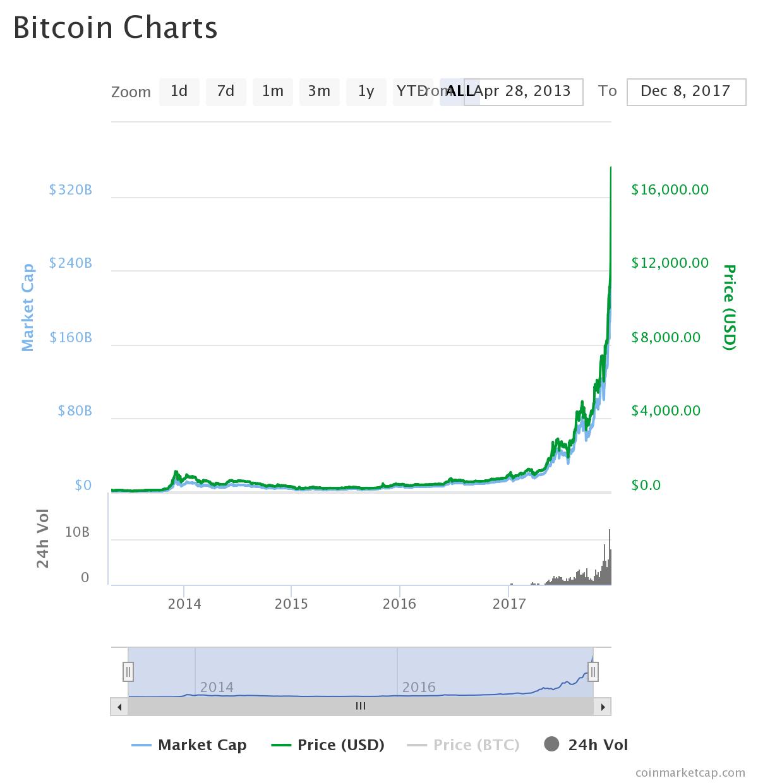 Đầu tư bitcoin: 5 điều cần biết trước khi bắt đầun