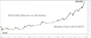 Cryptocurrency là gì? Tổng quan về Bitcoin