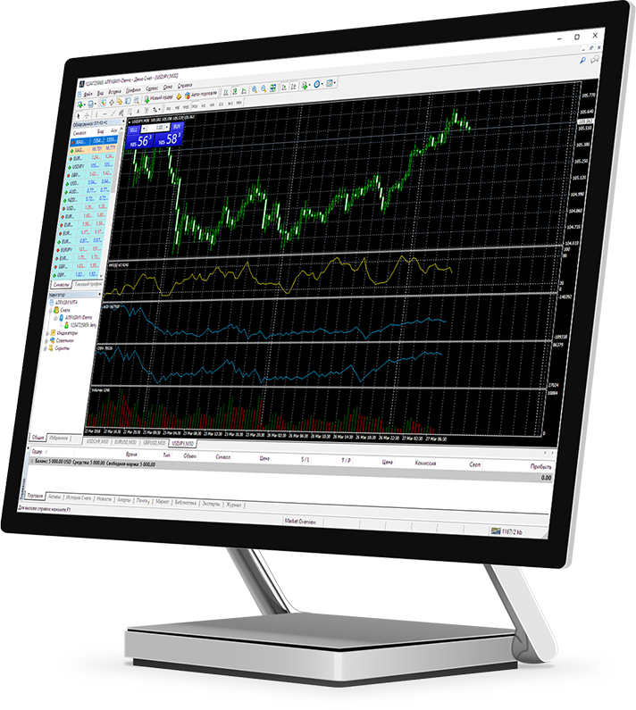 Metatrader 4 cho Laptop/PC