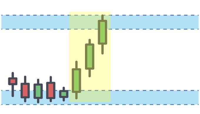 Phương pháp Price Action: Chiến lược giao dịch forex đơn giản mà hiệu quả