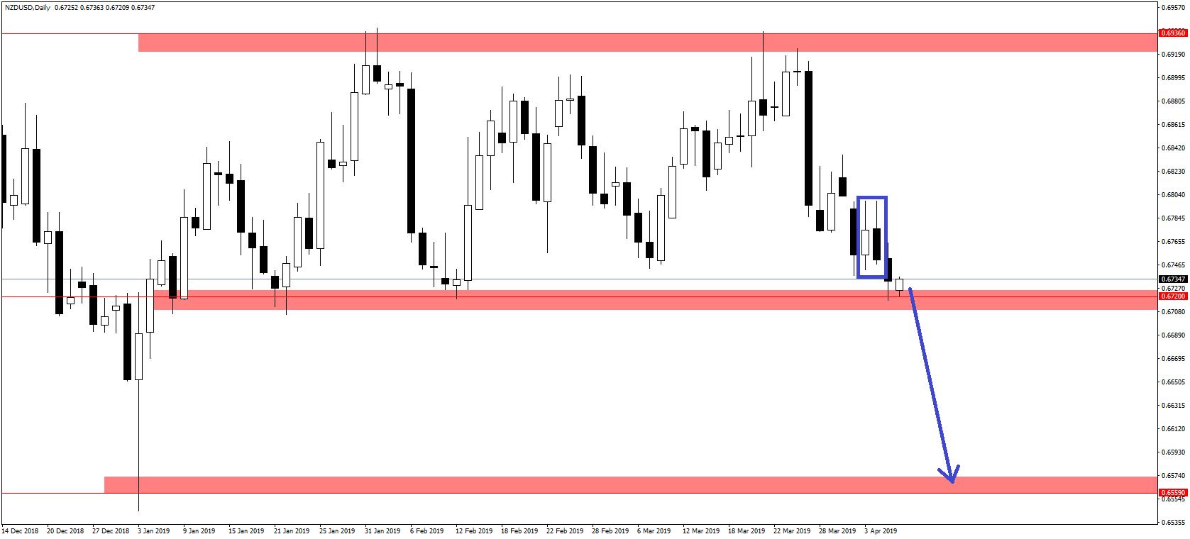 Chiến lược giao dịch EUR/USD, NZD/USD và Vàng trong tuần từ 08/04 - 12/04/2019