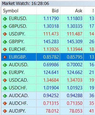 Cửa sổ Market Watch của MT4
