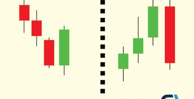 Price Action Trading la gi