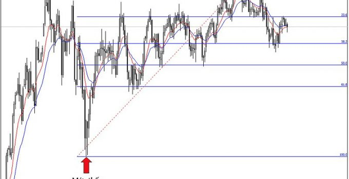 Fibonacci va price action