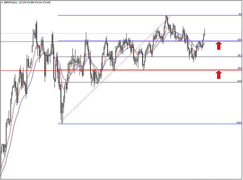 Price action va fibonacci