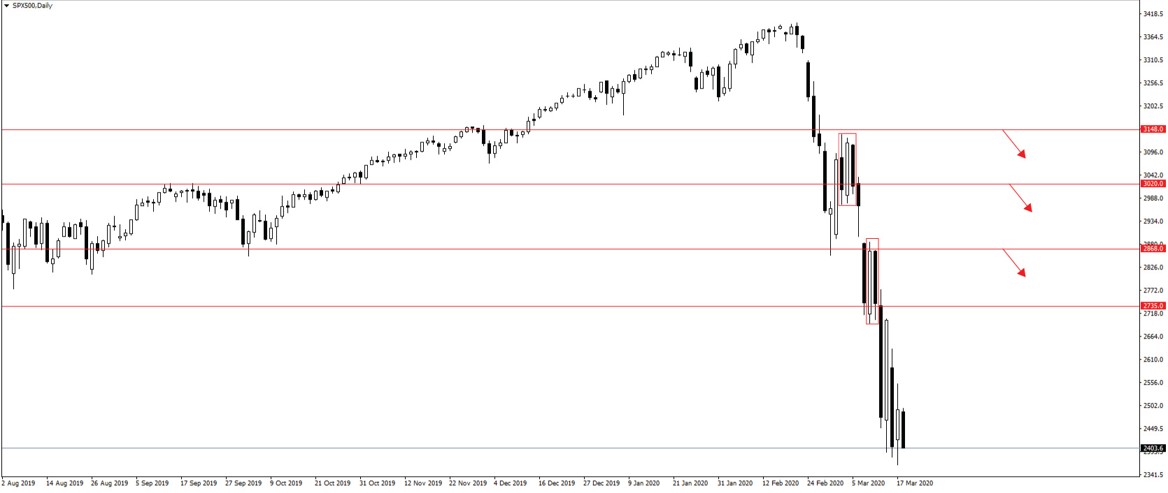 y tuong giao dich s&p 500