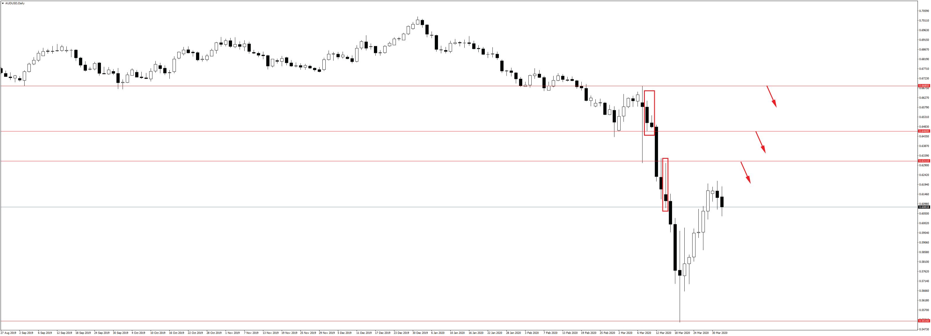 Ý tưởng giao dịch S&P 500, Vàng và AUDUSD trong tuần từ 30/03 – 03/04/2020