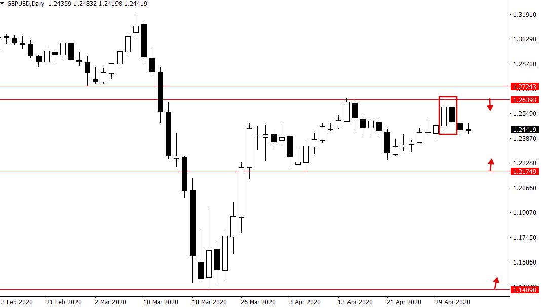 Ý tưởng giao dịch GBP/USD và S&P 500 trong tuần từ 4/5 – 8/5/2020
