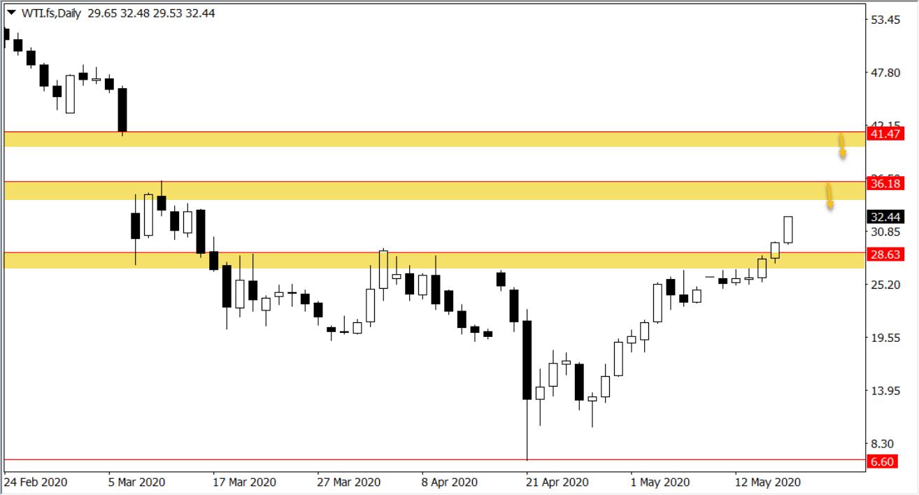 Ý tưởng giao dịch GBP/USD, Vàng, Dầu thô trong tuần 18/5 – 22/5/2020