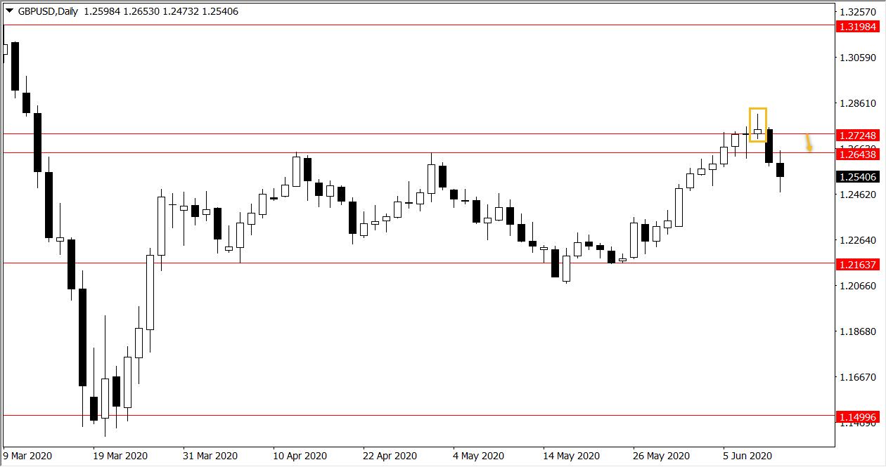 Ý tưởng giao dịch GBP/USD và Vàng trong tuần từ 15/06 đến 19/06/2020