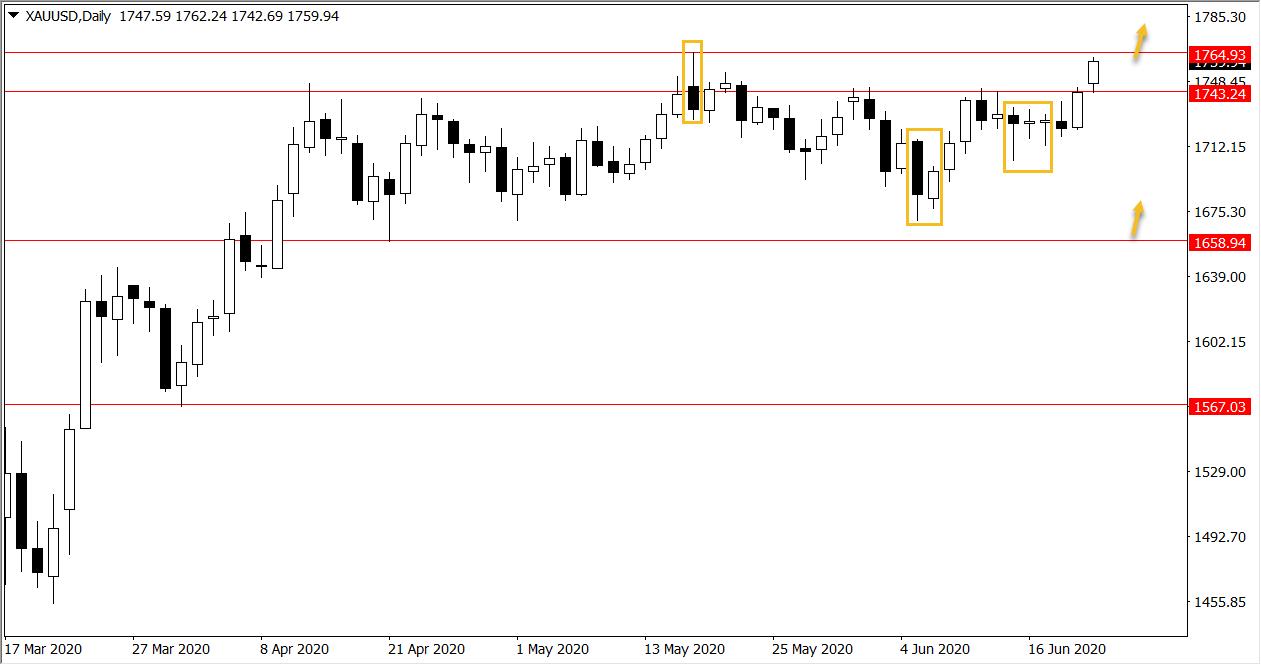 Ý tưởng giao dịch Vàng, GBP/USD và NZD/USD trong tuần từ ngày 22/06 – 26/06/2020