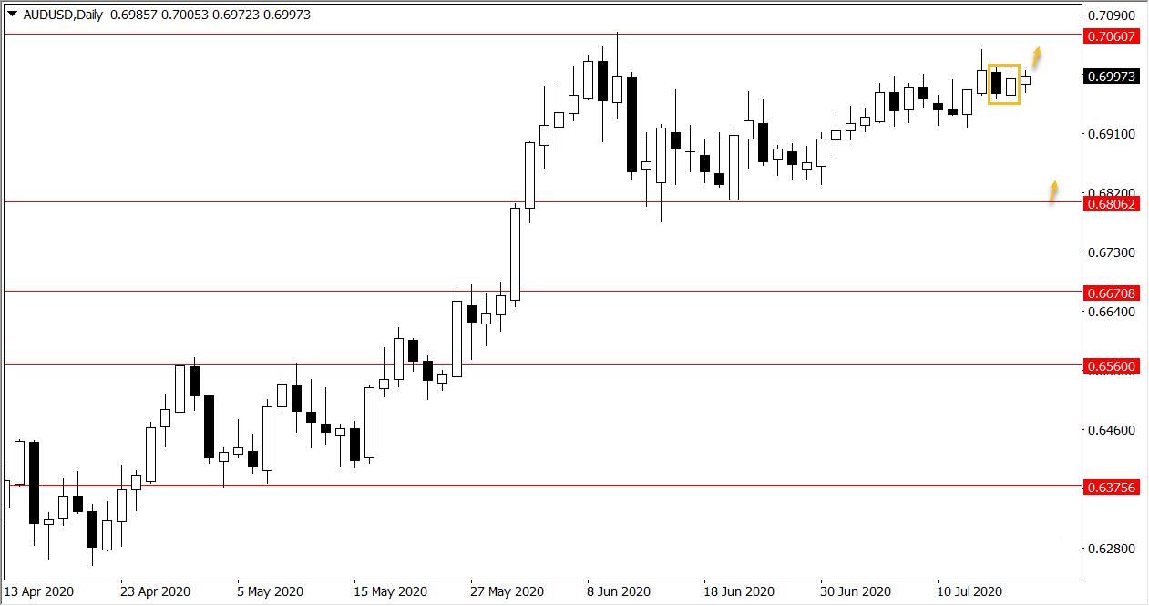 Ý tưởng giao dịch Vàng, AUD/USD trong tuần từ 20/7 đến 24/7/2020