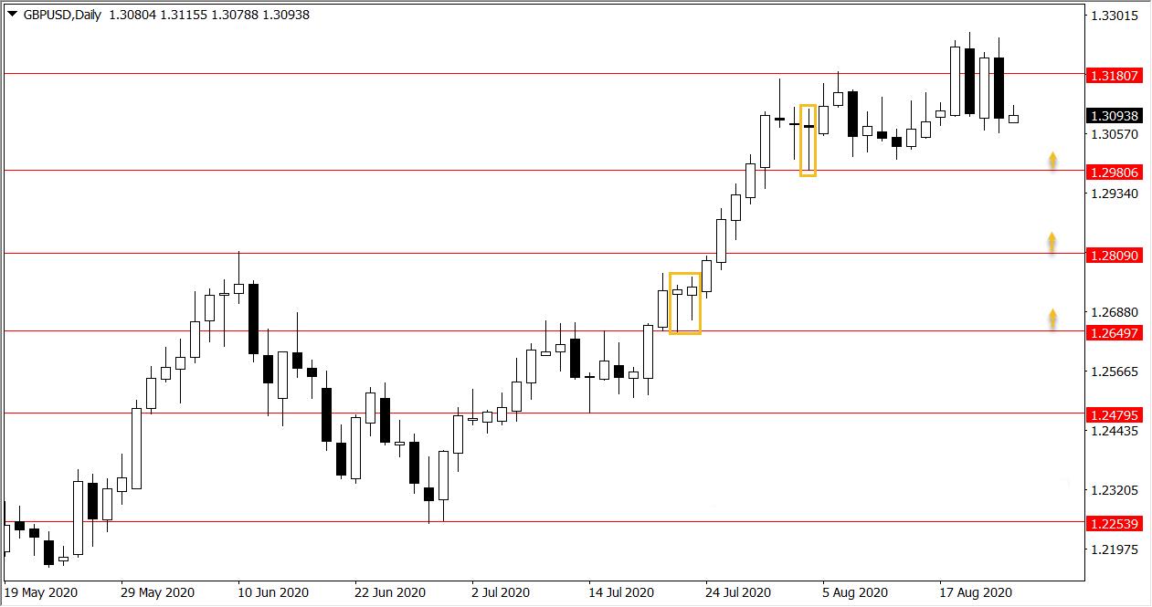 Ý tưởng giao dịch Vàng, GBP/USD và S&P 500 trong tuần từ ngày 24/8 đến 28/8/2020