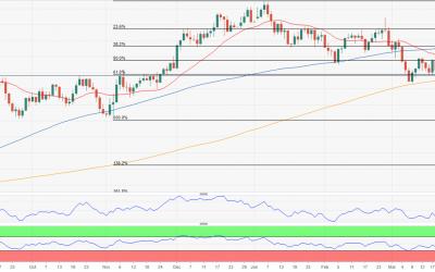 Phân tích EUR/USD hàng tuần: Sức mạnh đồng đô la Mỹ có thể tiếp tục tăng