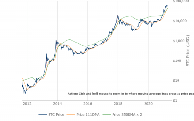 Dự báo Bitcoin hàng tuần: Ủy viên SEC đồng ý với BTC ETF