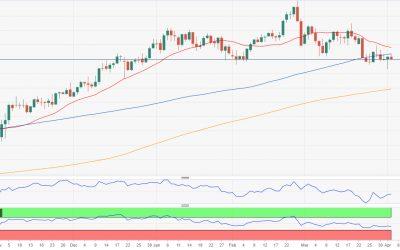 Phân tích AUD/USD hàng tuần: Áp lực tăng lên khi kỳ vọng lãi suất tăng cao