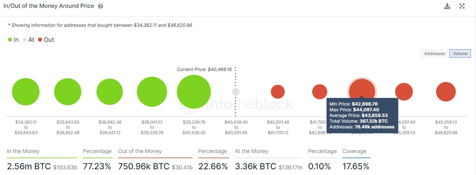 phan-tich-gia-bitcoin-trong-tuan-tu-ngay-9-8-den-13-8-2021-2